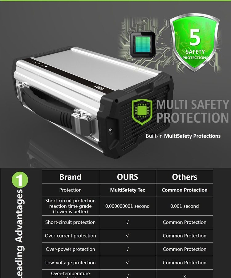 240 volt portable S650 battery pack Solar Generator 360Wh